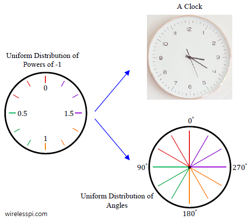 A clock and fractional powers of -1