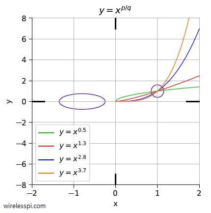 Plots for positive fractional powers of x