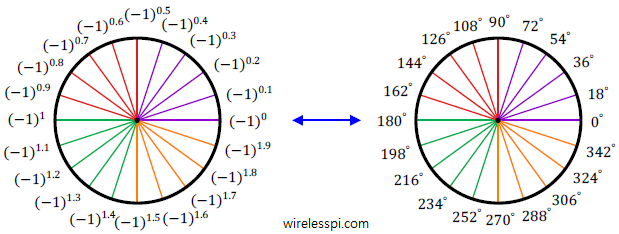 Powers of -1 uniformly distributed across the unit circle corresponding to the angles