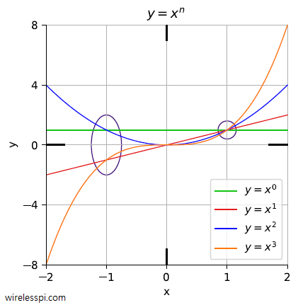 Plots for positive integer powers of x