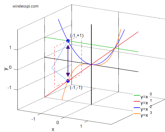 Plots for positive integer powers of x in 3D
