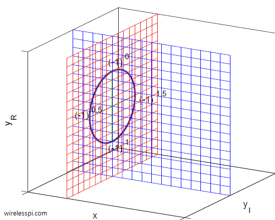 A complex plane formed by a real and an imaginary axis