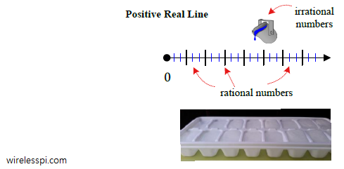 Positive real line