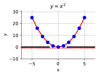 A quadratic curve