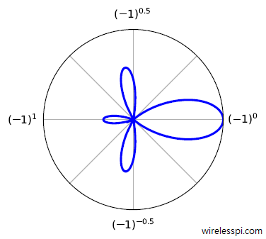 Radiation pattern of a directional antenna is similar to the directivity of the constant e
