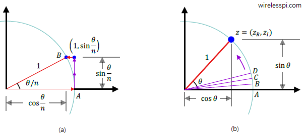 Complex rotation and breakdown of a large angle into infinitesimally small angles