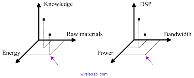 Bandwidth, power and DSP correspond to the traditional trio of raw materials, energy and knowledge