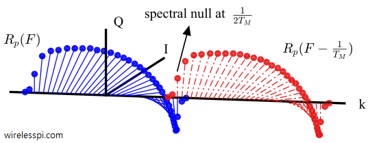 Spectrum of the Nyquist pulse and its symbol rate shifted version exhibit a spectral null at 0.5 symbol rate for a 0.5 timing offset