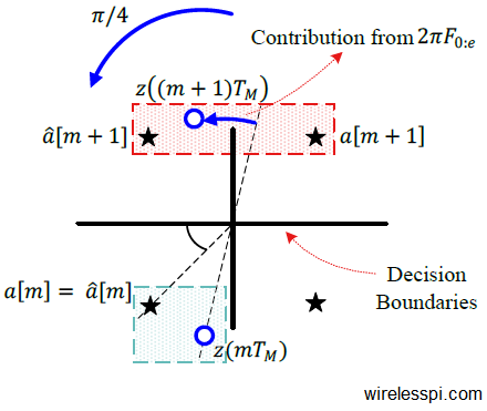Minimum distance rule based detector decisions in a QPSK constellation in the presence of a carrier frequency offset