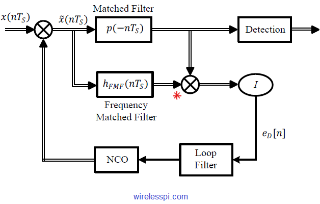 A frequency locked loop with a frequency matched filter. Conjugate product of its output with that of the matched filter output generates the error signal