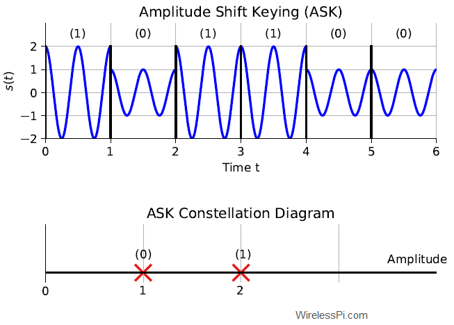 (Top) An Amplitude Shift Keying (ASK) waveform with a lower amplitude representing a 0 and a higher amplitude representing a 1. (Bottom) An ASK constellation diagram