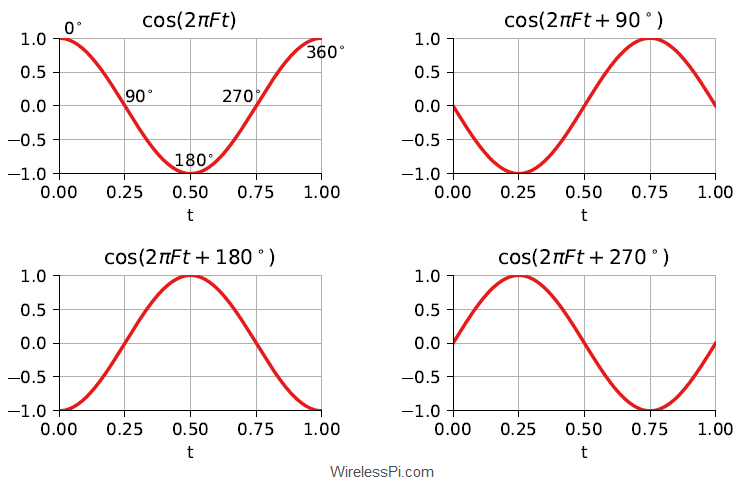 A cosine wave with different phases