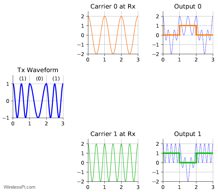 FSK demodulator waveforms
