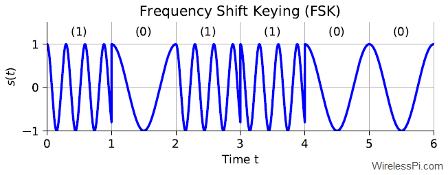 A Frequency Shift Keying (FSK) waveform with a lower frequency representing a 0 and a higher frequency representing a 1