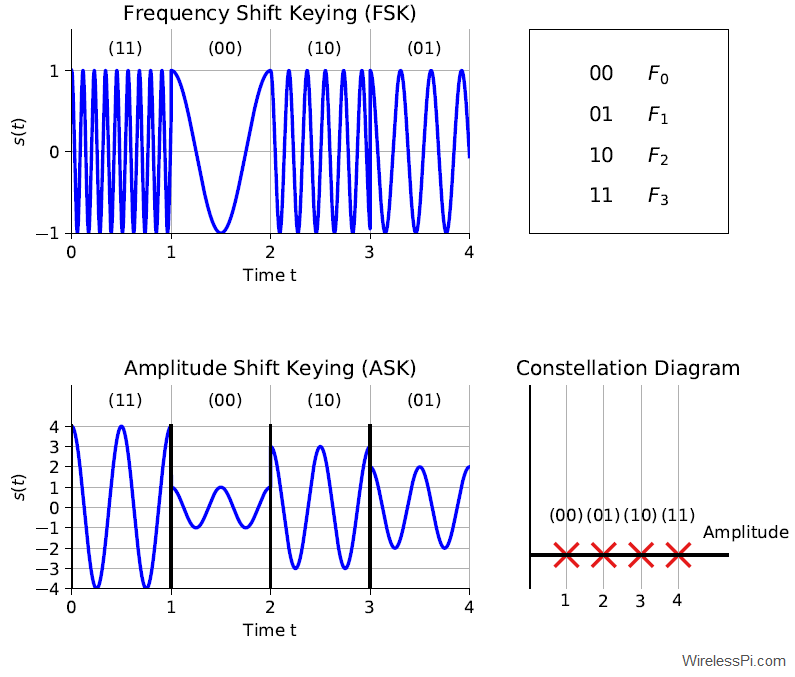 (Top) An FSK signal with 4 levels. (Bottom) An ASK signal with 4 levels along with its constellation diagram