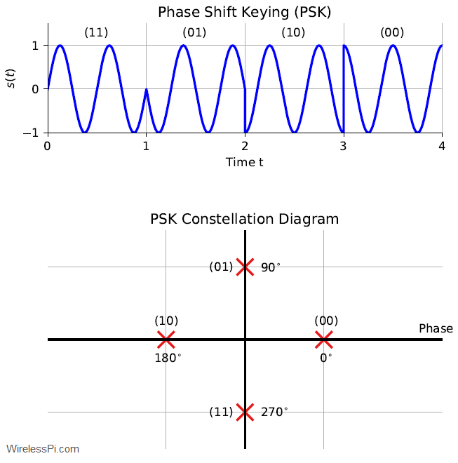 A PSK signal with 4 levels along with its constellation diagram