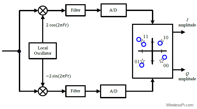 A block diagram for a QAM demodulator