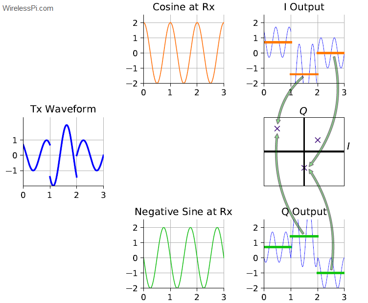 I/Q demodulation process and projections on I and Q axes