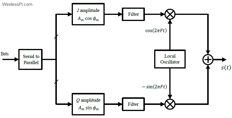 A block diagram for a QAM modulator