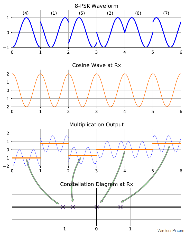 Demodulation process of an 8-PSK waveform with a cosine wave
