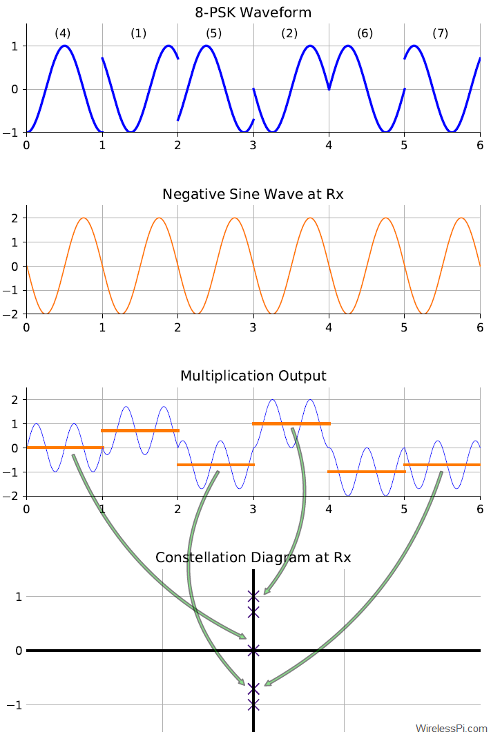 Demodulation process of an 8-PSK waveform with a negative sine wave