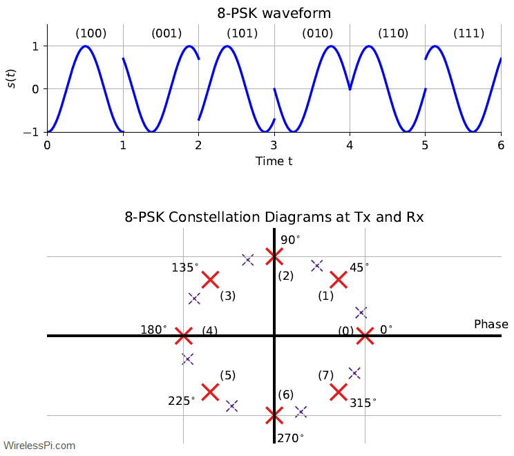 (Top) An 8-PSK waveform. (Bottom) Two constellation diagrams: one at the Tx shown by thick red lines and the other at the Rx for a phase offset of 17 degrees shown by dotted purple lines
