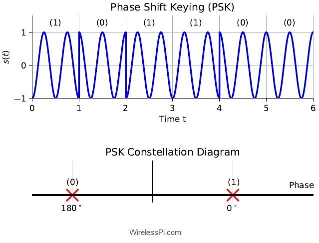(Top) A Phase Shift Keying (PSK) waveform with phase 0 representing a 0 and phase pi representing a 1. (Bottom) A PSK constellation diagram