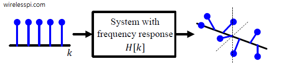 Magnitude of frequency response in response to complex sinusoids at different frequencies