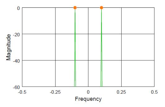Spectrum of a sinusoid